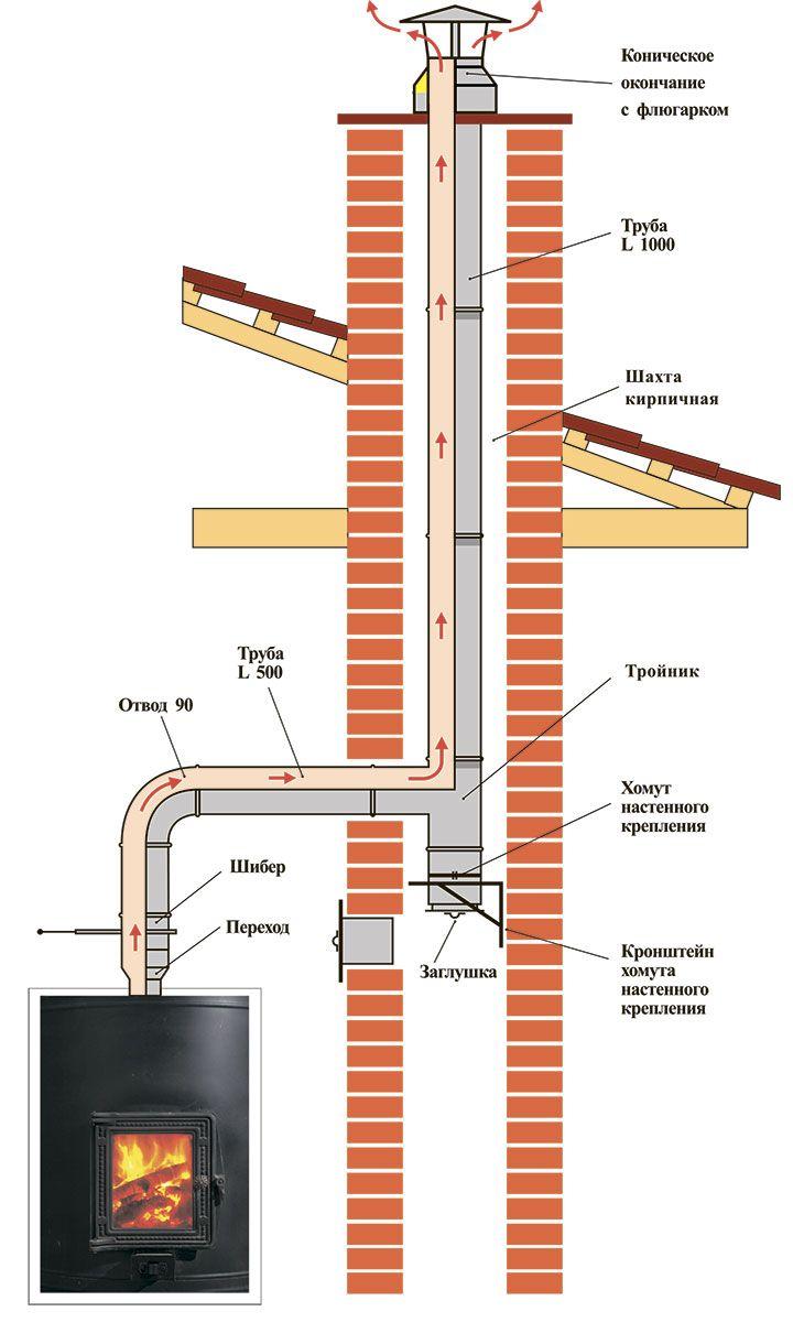 Дымоходы каталог с размерами дымоход для твердотопливного котла и газового котла